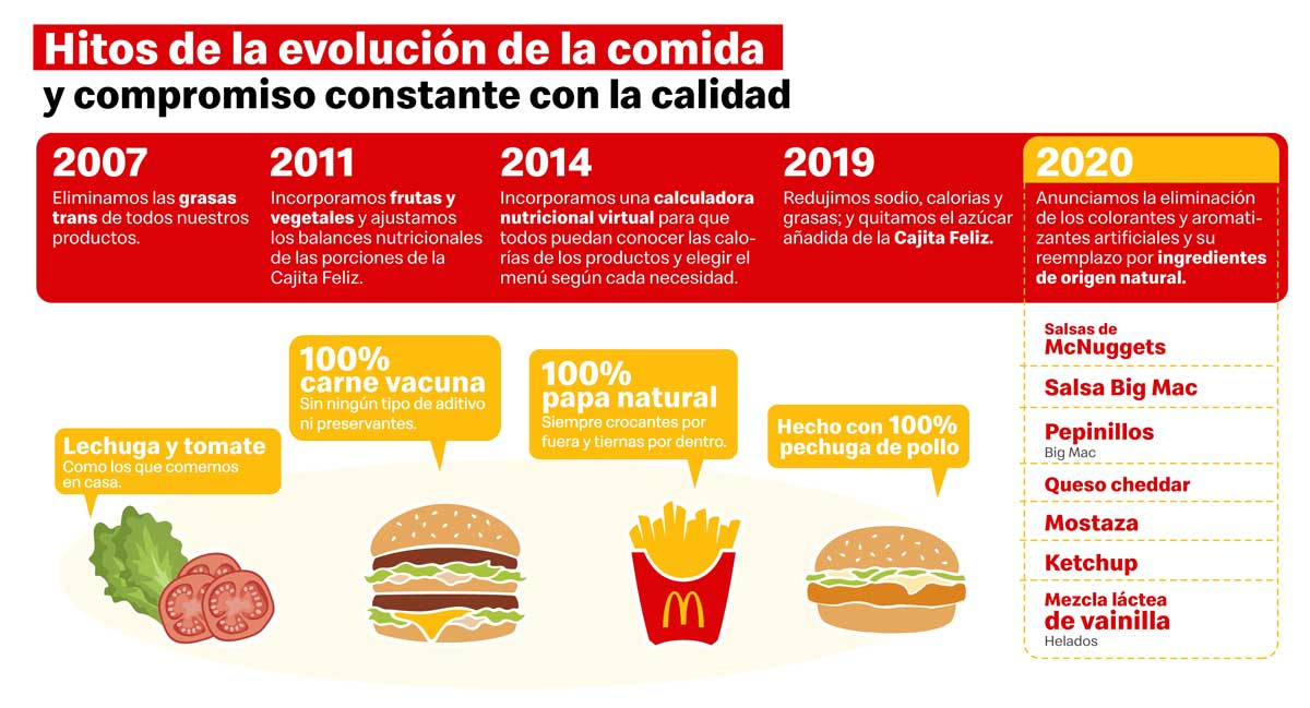 Infografia evolución de la comida